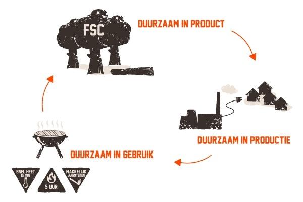 Duurzame productie houtskool & briketten